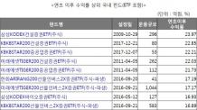 """""""추석까지 묵혀둘걸…"""" 20% 수익난 건설ㆍ바이오 ETF"""