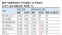 (23일 일요일) '코스닥 입성길' 자리잡은 기술특례?…추정 매출 달성률은 30% 그쳐