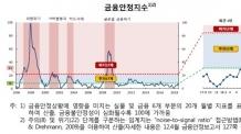 (24일)[하반기 금융전망 ②]불안해진 금융시장…금융안정지수 주의단계 근접