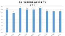 추석 연휴 이후 한국경제 어디로…L자형 경기침체 본격화 가능성