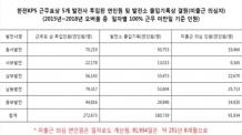 [국감]한전KPS, 화력발전 정비도 허위근무…200억원대 부정수급