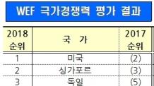 (온 07:01)WEF, 국가경쟁력 한국 140국 중 15위…지난해 26위서 평가방식 변경후 급상승