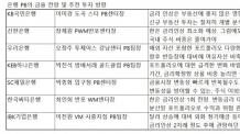 """""""빚 낼 때 아냐"""" 입 모은 PB들…3년 넘는 대출은 고정금리로"""
