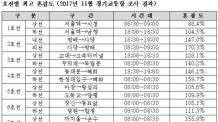 [국감]최고 '지옥철'은 '염창→당산' 9호선 급행열차
