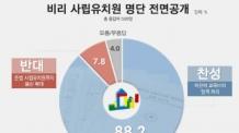 (09:30 이후)비리 사립유치원 명단 전면공개, '찬성' 88.2%로 압도적