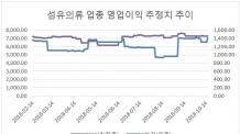 대미 수출주 변신한 의류株, 내년엔 실적 '만발'