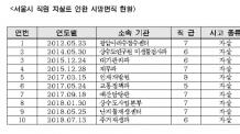 박원순시장 임기중 서울시 하위직 공무원 16명 자살