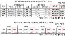 (토생)사립학교 국가재정지원 3조원↑…법정부담금은 3000억원 회피