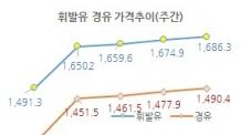 휘발유 1700원ㆍ경유 1500원 눈앞...SK 제일 비싸