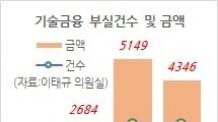 [국감브리핑] '文워킹' 모범(?)...기업銀, '깜깜이' 대출 부실 '눈덩이'