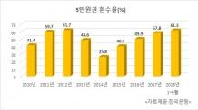 (1000)[한은 국감]5만원권 환수율, 60%대 재돌파