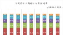 [한은 국감]외환보유액 중 주식비중 8% 돌파