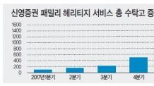 신영증권, 유언대용신탁  '헤리티지 서비스'1000억 큰손 가입…올 수탁고 3000억 훌쩍