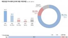(09:30 이후)국민 76% '국민연금 주식대여 금지해야'