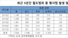 [국감브리핑] 철도내 형사범죄 연 2000건 육박…성범죄 급증