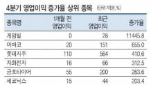 실적눈높이 '점프'…롯데·JB금융지주 '슛~'