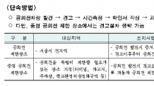서울시, 미세먼지 유발 공회전 집중 단속…과태료 5만원
