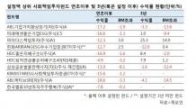 수익률 안 착한 '착한펀드'