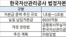 캠코, 기업구조조정 대비 법정자본금 1조원→3조원 증액 재추진