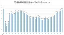 (12:00)국내은행 이자이익 증가세…3분기, 10년 만에 최대