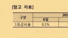 """[2019 수능 영어] 전년보다 어려운 영어…""""1등급 7.9% 수준 난도"""""""
