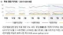 한국당, 2년 전 지지도 회복…2016년 11월 이후 17% 처음 기록