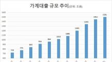 DSR 도입, 은행 가계대출 감소ㆍ수익성에도 영향