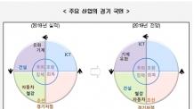 """현대경제硏 """"내년 韓 경기, 내수수요 부진…ICTㆍ기계ㆍ석유화학 후퇴"""""""