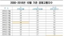 '실업률+물가상승률' 경제고통지수 7년만에 최고 수준