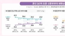 신혼부부 맞벌이 연소득 7199만원, 외벌이의 1.7배