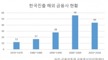 국내 금융사 '신남방' 활발한데 해외 금융사 한국행 잠잠