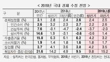 현대硏, 올해 성장률 전망 2.6%로 0.2%p↓…내년 2.5%로 낮춰