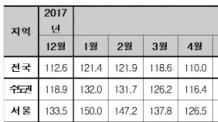 """""""집값 떨어진다"""" 부동산심리 역대 최초 '하강'"""
