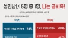 """(일/생)성인남녀 5명 중 1명, 공무원 꿈꾼다…""""안정적이라 최고"""""""
