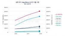 세계 앱 다운로드 절반은 중국…韓 앱 시장 2년새 80% 성장