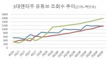 유튜브 탄 와이지, 에스엠ㆍJYP '맹추격'