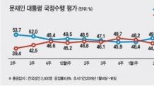 '손혜원 여파' 문대통령 지지율 2주만에 하락