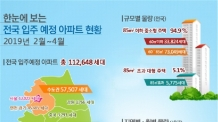 """""""입주가 풍년이네"""" 2~4월 수도권 입주, 작년보다 35% 증가"""