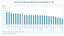 (6면/예비)한국 서비스소비 교육ㆍ통신비 '쏠림'…보건ㆍ문화ㆍ음식숙박 등 다양화 위한 인프라 필요