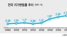 전국 땅값 작년 4.58% 상승