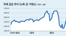 최고가 갈아치우는 금값…금펀드 수익률도 高高
