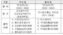 김포골드라인 등 12개 철도운영기관에 안전 컨설팅…23일부터