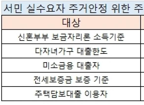 신혼부부 보금자리론 한도 7000만→8500만