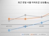 """'괴력'의 강남 재건축, 집값 상승세""""8ㆍ2 없었다면"""""""