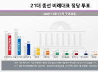 총선 비례투표 미래한국 25.1% 1위…시민당 20.8%