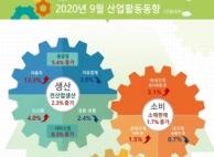 9월 생산·소비·투자, 3대 실물지표 '트리플 증가'…3개...