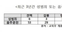 """""""3년간 국립대 교수 성범죄  35명… 서울대 최다"""""""