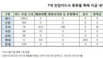 """[단독]카드사들, 큰손에 '조공'…금감원 """"위반  검토"""""""