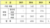 """최교일 """"수출입은행 대북차관 1조 343억원"""""""