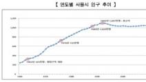서울 인구 7년 연속 감소…'1000만' 붕괴 초읽기